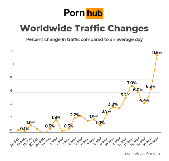 Pornhubs Significant Increase In Traffic In March 2020